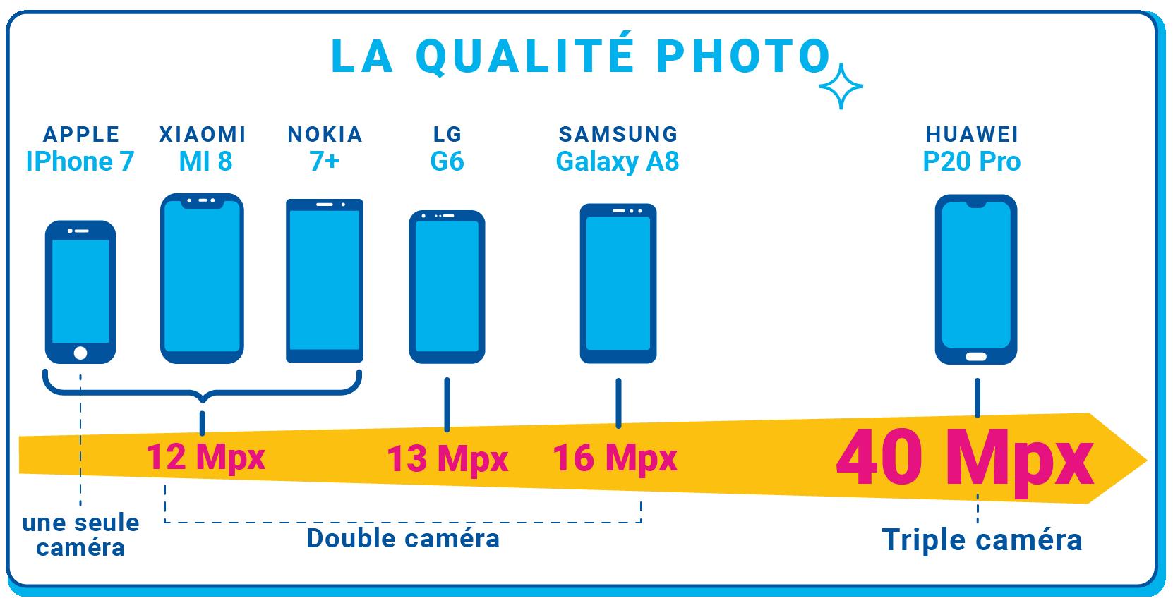 Qualité photo des différents smartphones