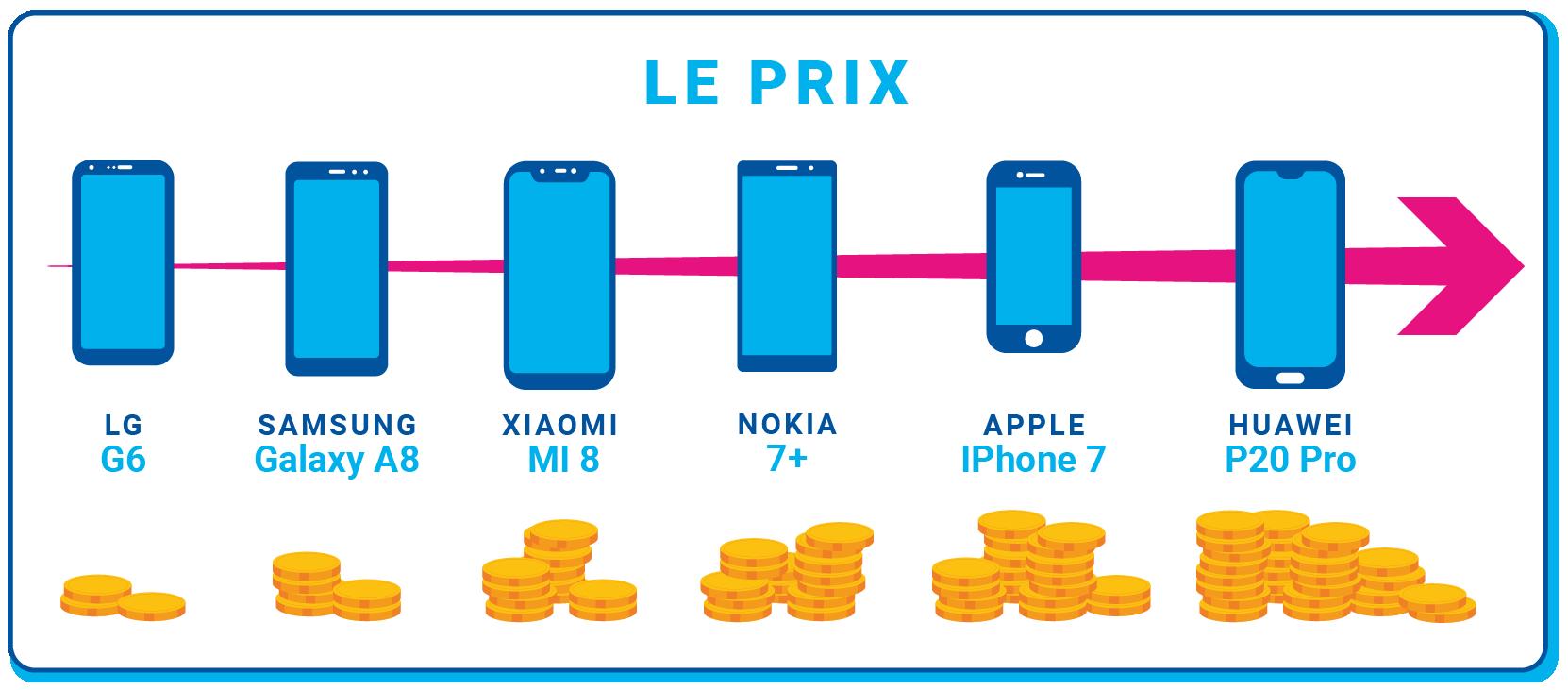 Prix des différents smartphones