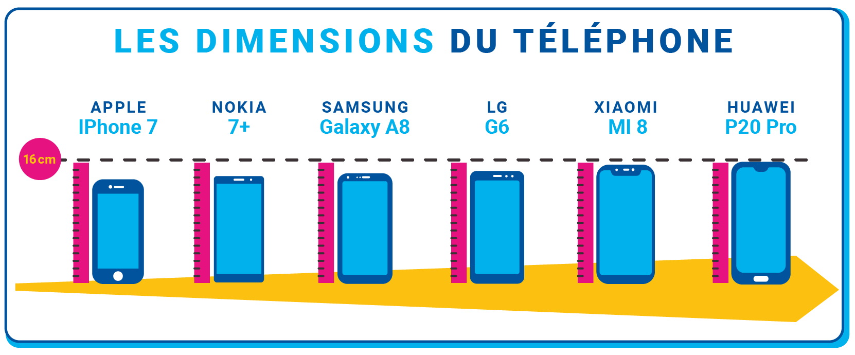 Dimensions des différents smartphones
