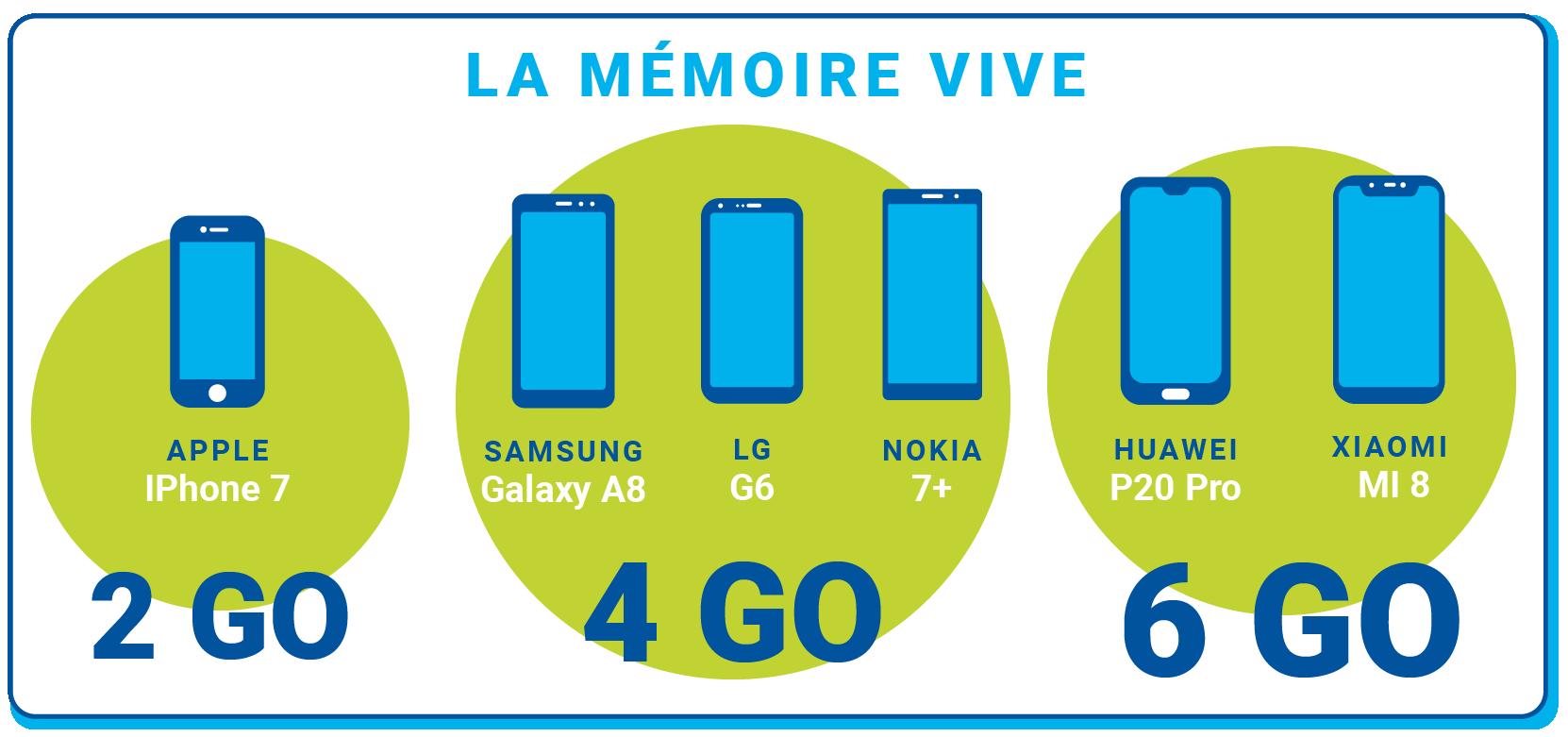 Mémoire vive des différents smartphones