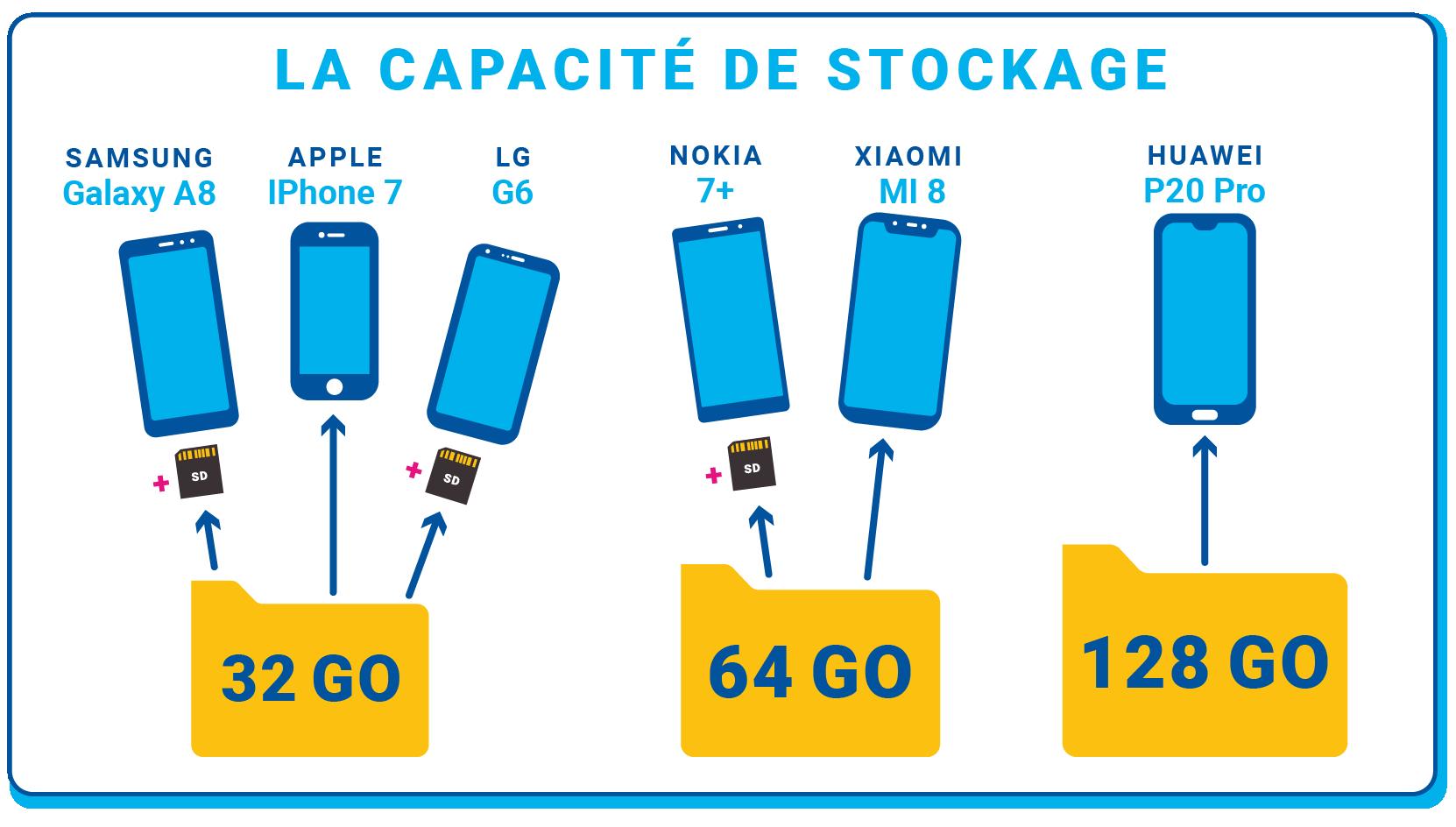 Stockage des différents smartphones