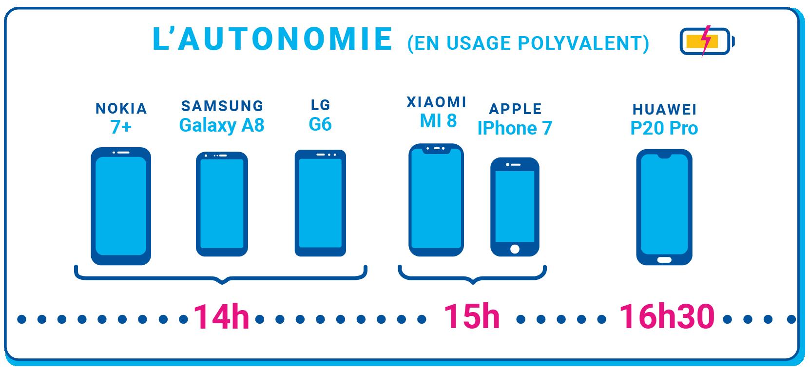 Autonomie de la batterie des différents smartphones