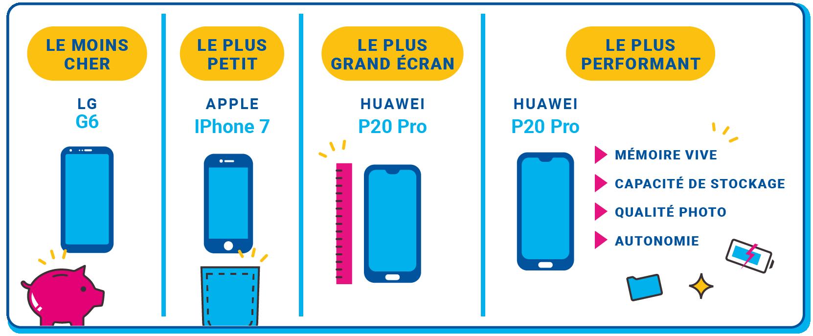 Shortlist des meilleurs smartphones du moment